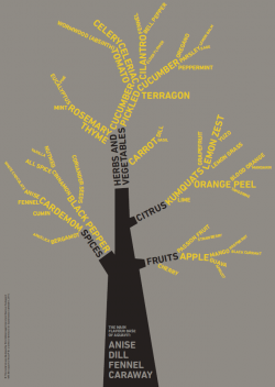 Aquavit Flavor Tree developed by Rasmus Poulsgaard and Nick Kobbernagel Hovind